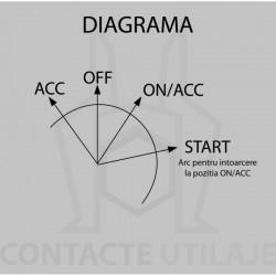 Contact diverse utilaje tip 105